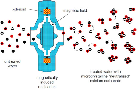 HydroMAG-nucleation-diagram.jpg